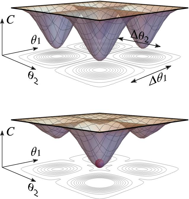 Figure 1 for Optimizing parametrized quantum circuits via noise-induced breaking of symmetries