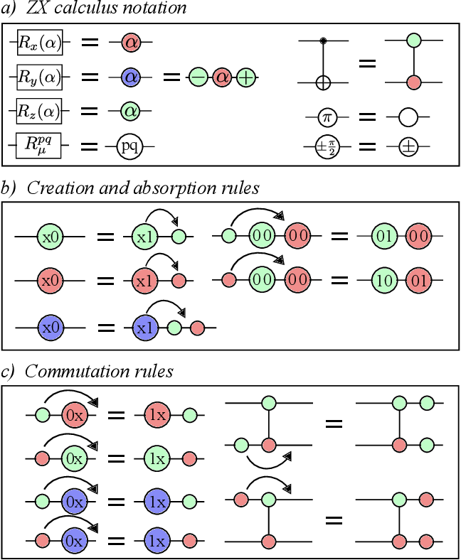 Figure 3 for Optimizing parametrized quantum circuits via noise-induced breaking of symmetries