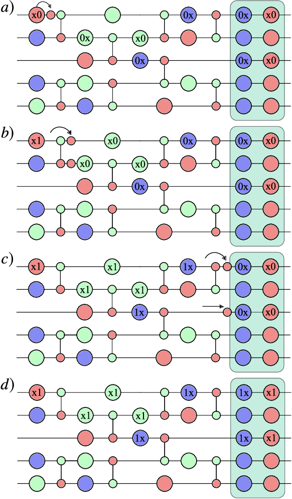 Figure 4 for Optimizing parametrized quantum circuits via noise-induced breaking of symmetries