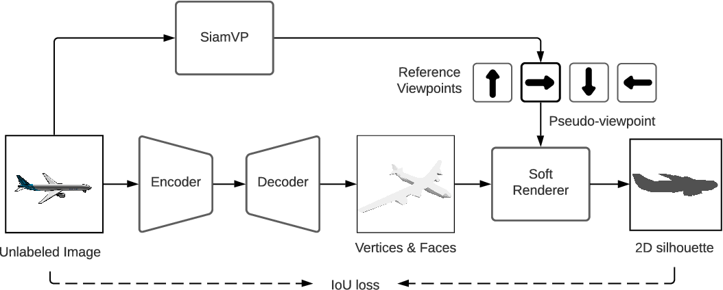Figure 1 for SSR: Semi-supervised Soft Rasterizer for single-view 2D to 3D Reconstruction
