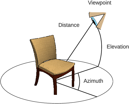 Figure 2 for SSR: Semi-supervised Soft Rasterizer for single-view 2D to 3D Reconstruction