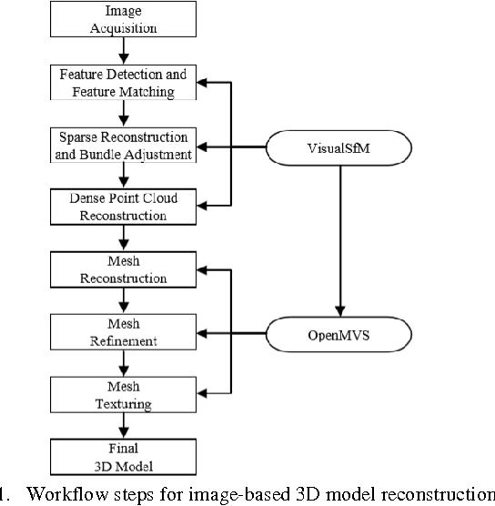 PDF] Workflow Evaluation for Optimized Image-Based 3 D Model