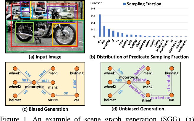Figure 1 for Unbiased Scene Graph Generation from Biased Training
