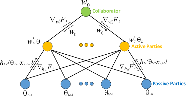 Figure 1 for A Vertical Federated Learning Framework for Horizontally Partitioned Labels