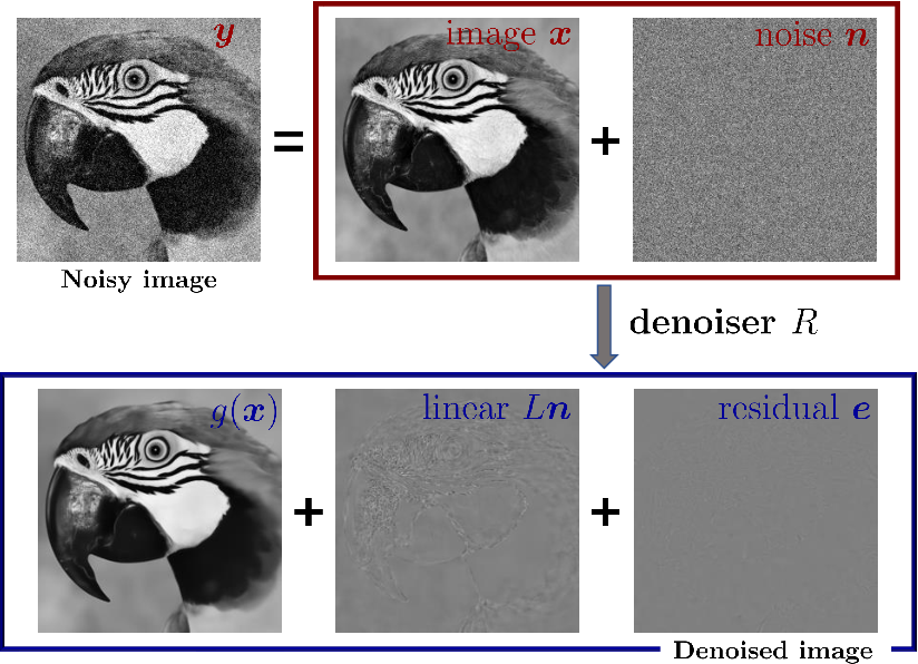 Figure 1 for Unsupervised Image Restoration Using Partially Linear Denoisers