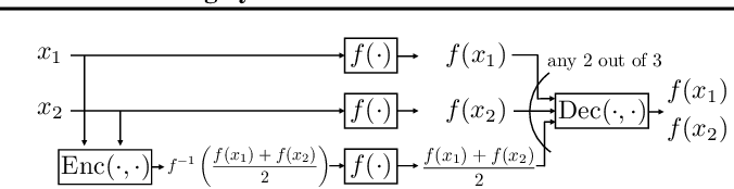 Figure 1 for Coded-InvNet for Resilient Prediction Serving Systems