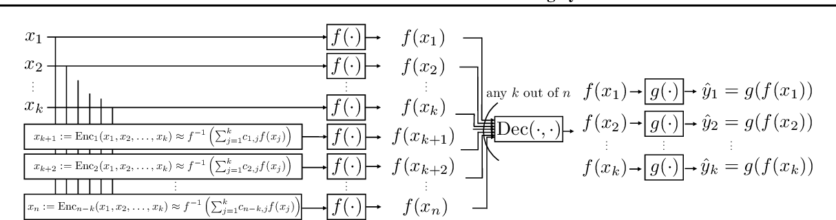 Figure 3 for Coded-InvNet for Resilient Prediction Serving Systems