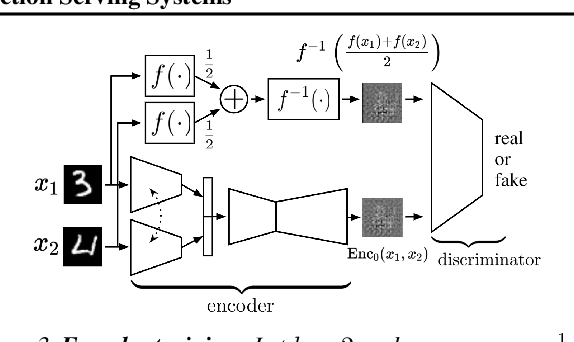 Figure 4 for Coded-InvNet for Resilient Prediction Serving Systems