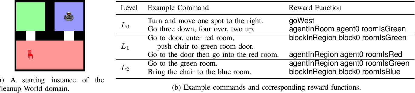 Figure 3 for Accurately and Efficiently Interpreting Human-Robot Instructions of Varying Granularities