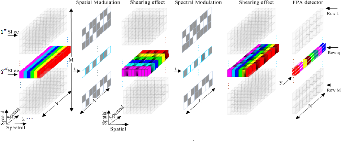 Figure 1 for Spatial Sparse subspace clustering for Compressive Spectral imaging