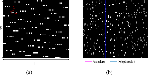 Figure 3 for Spatial Sparse subspace clustering for Compressive Spectral imaging