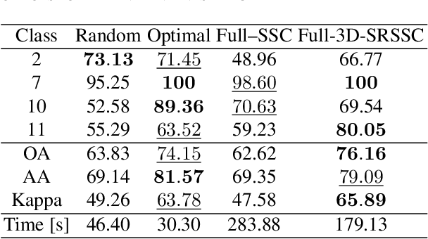 Figure 4 for Spatial Sparse subspace clustering for Compressive Spectral imaging