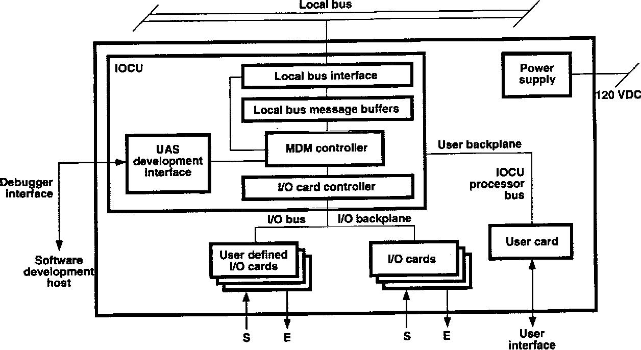 Figure 3 7 From Space Station Freedom Data Management System Growth Multiplexer Block Diagram Controller Demultiplexer Functional