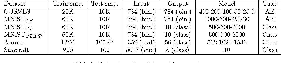 Figure 1 for Krylov Subspace Descent for Deep Learning