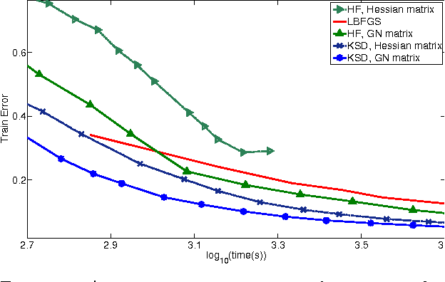 Figure 2 for Krylov Subspace Descent for Deep Learning