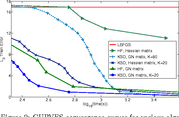 Figure 3 for Krylov Subspace Descent for Deep Learning