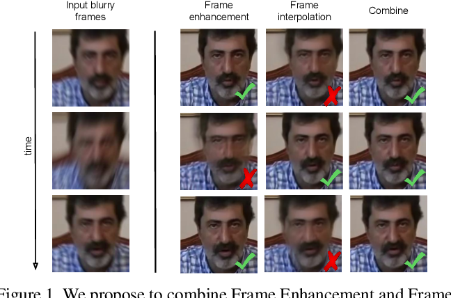 Figure 1 for FineNet: Frame Interpolation and Enhancement for Face Video Deblurring