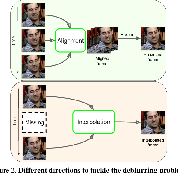 Figure 3 for FineNet: Frame Interpolation and Enhancement for Face Video Deblurring