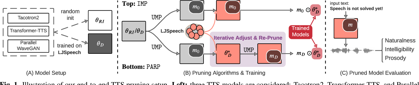 Figure 1 for On the Interplay Between Sparsity, Naturalness, Intelligibility, and Prosody in Speech Synthesis