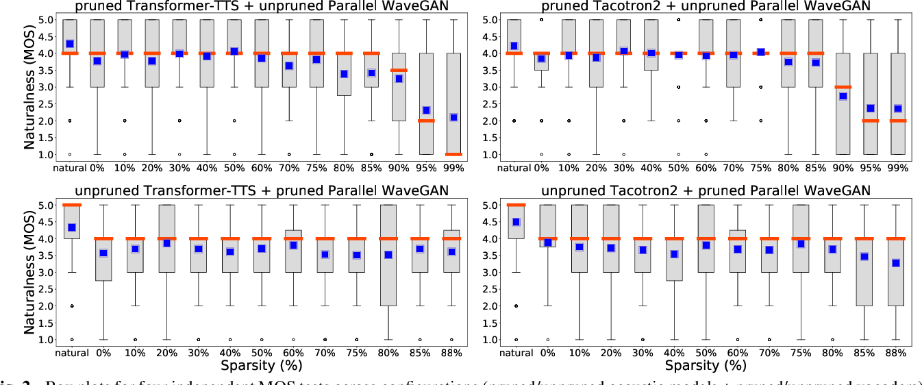 Figure 3 for On the Interplay Between Sparsity, Naturalness, Intelligibility, and Prosody in Speech Synthesis