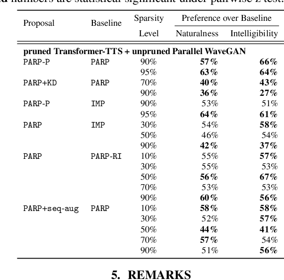 Figure 2 for On the Interplay Between Sparsity, Naturalness, Intelligibility, and Prosody in Speech Synthesis