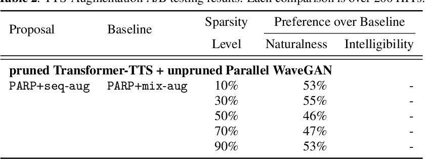 Figure 4 for On the Interplay Between Sparsity, Naturalness, Intelligibility, and Prosody in Speech Synthesis
