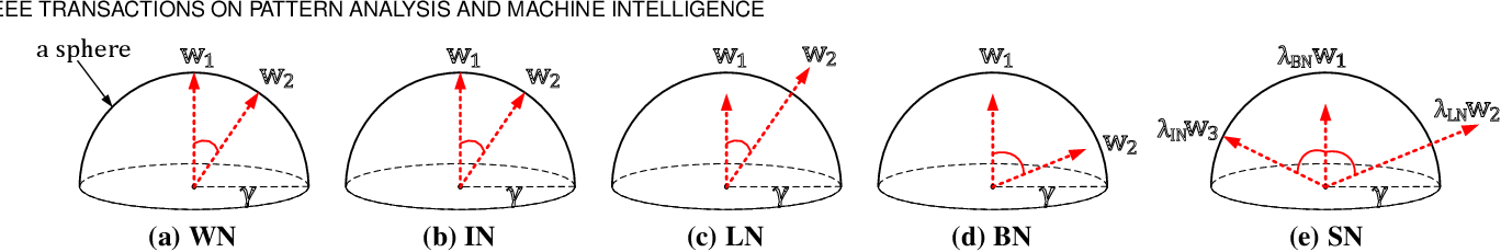 Figure 2 for Switchable Normalization for Learning-to-Normalize Deep Representation