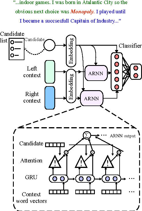 Figure 1 for Named Entity Disambiguation for Noisy Text