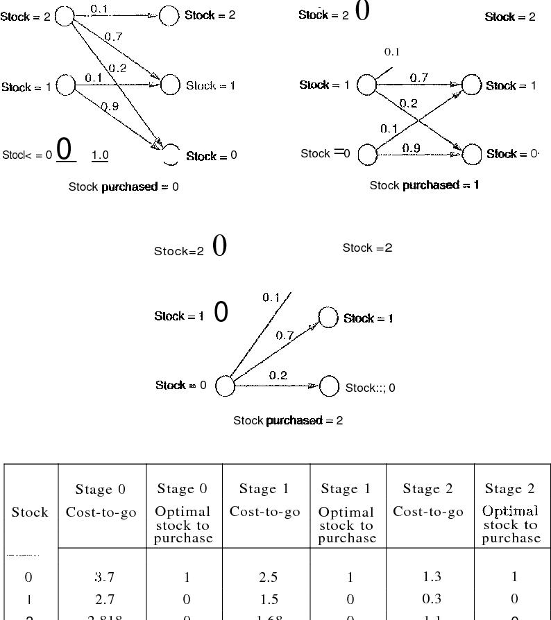 Dynamic Programming And Optimal Control Pdf