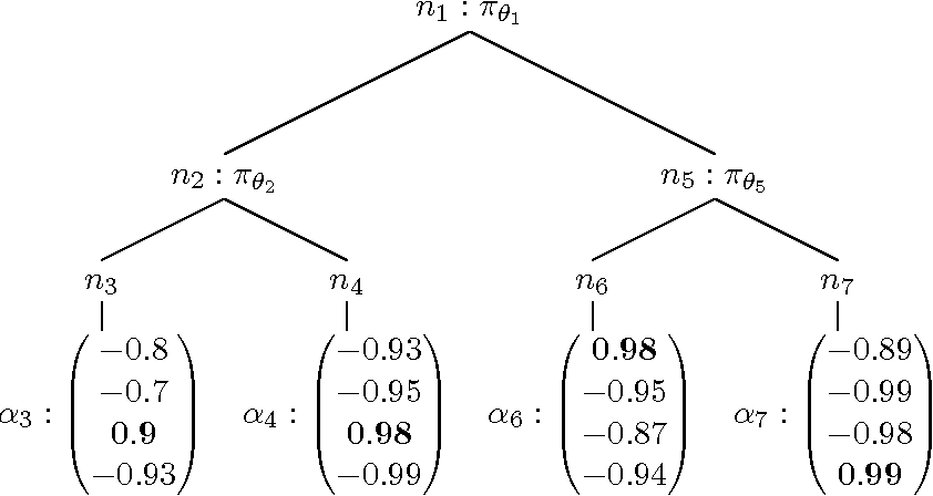 Figure 1 for Reinforced Decision Trees