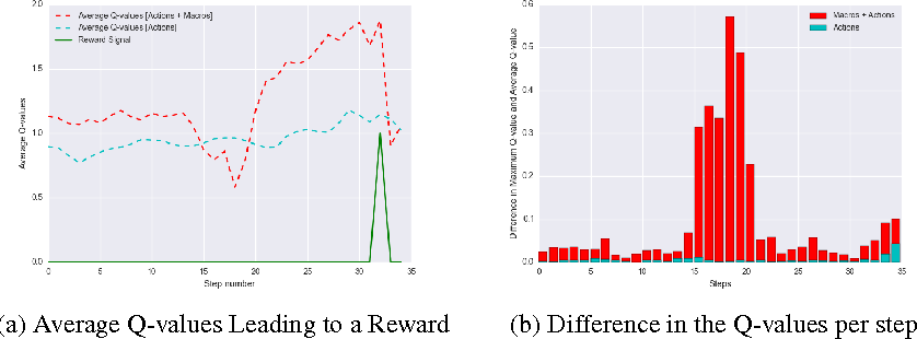 Figure 3 for Deep Reinforcement Learning With Macro-Actions