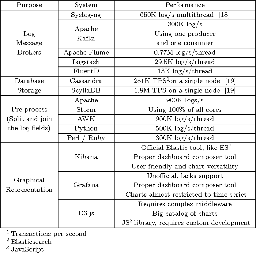 Table 1 from Loginson: a transform and load system for very