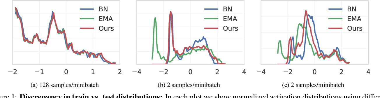Figure 1 for EvalNorm: Estimating Batch Normalization Statistics for Evaluation