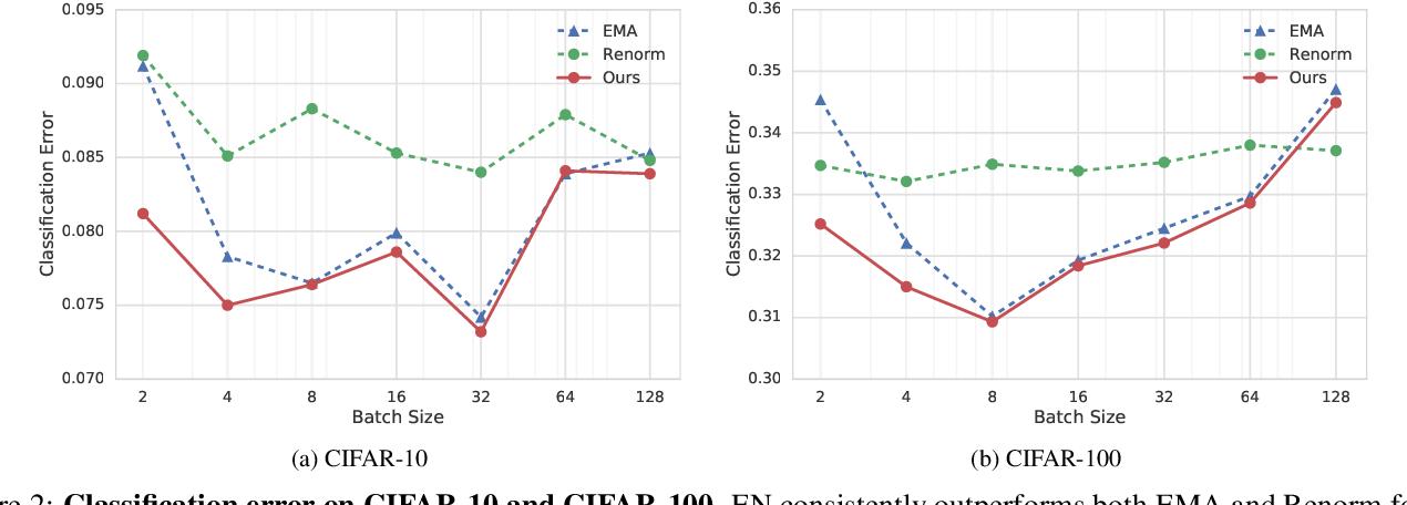 Figure 3 for EvalNorm: Estimating Batch Normalization Statistics for Evaluation