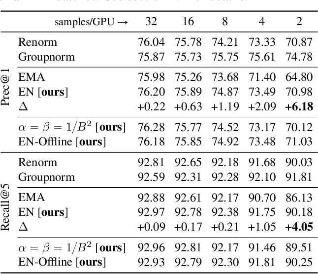 Figure 2 for EvalNorm: Estimating Batch Normalization Statistics for Evaluation