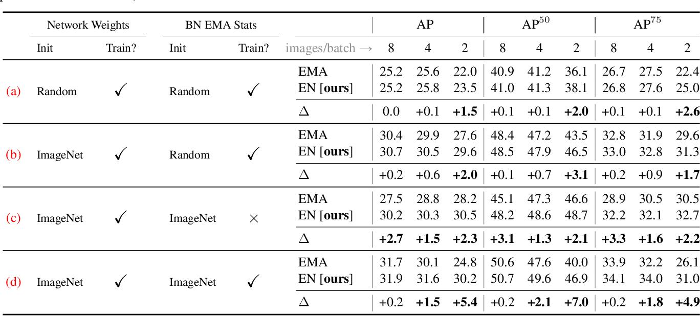 Figure 4 for EvalNorm: Estimating Batch Normalization Statistics for Evaluation