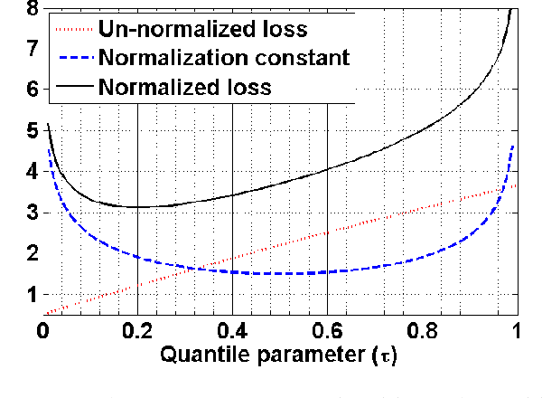 Figure 3 for Automatic Inference of the Quantile Parameter