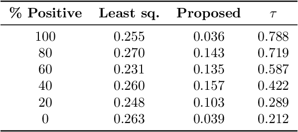 Figure 2 for Automatic Inference of the Quantile Parameter
