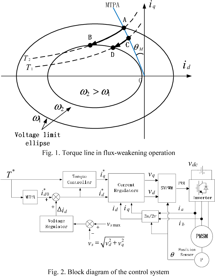 A New Precise Torque Control Method Of Pmsms In Flux Weakening