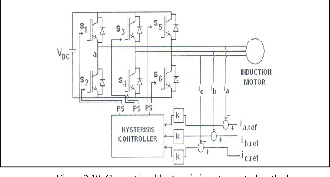 PDF] PI hysteresis current control technique for three phase