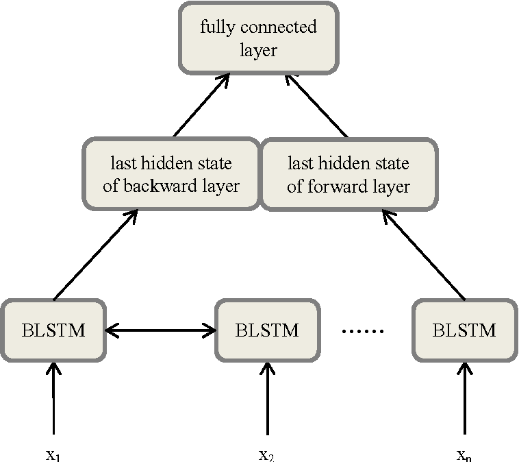 Figure 1 for Empirical Evaluation of RNN Architectures on Sentence Classification Task