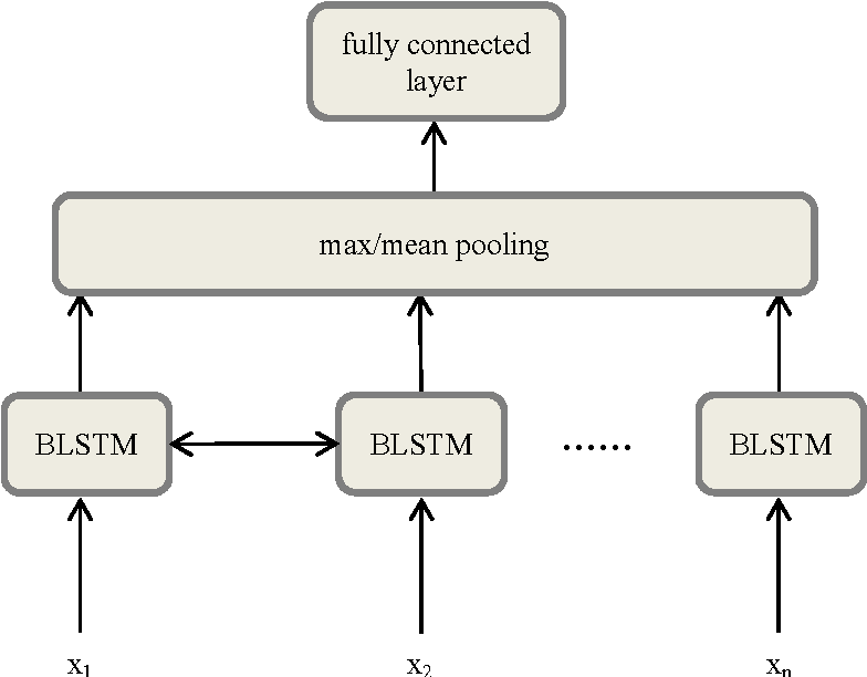 Figure 3 for Empirical Evaluation of RNN Architectures on Sentence Classification Task