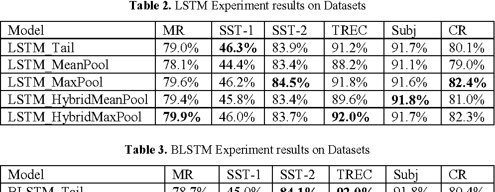Figure 4 for Empirical Evaluation of RNN Architectures on Sentence Classification Task