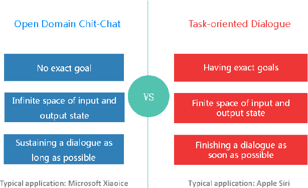 Figure 1 for The First Evaluation of Chinese Human-Computer Dialogue Technology