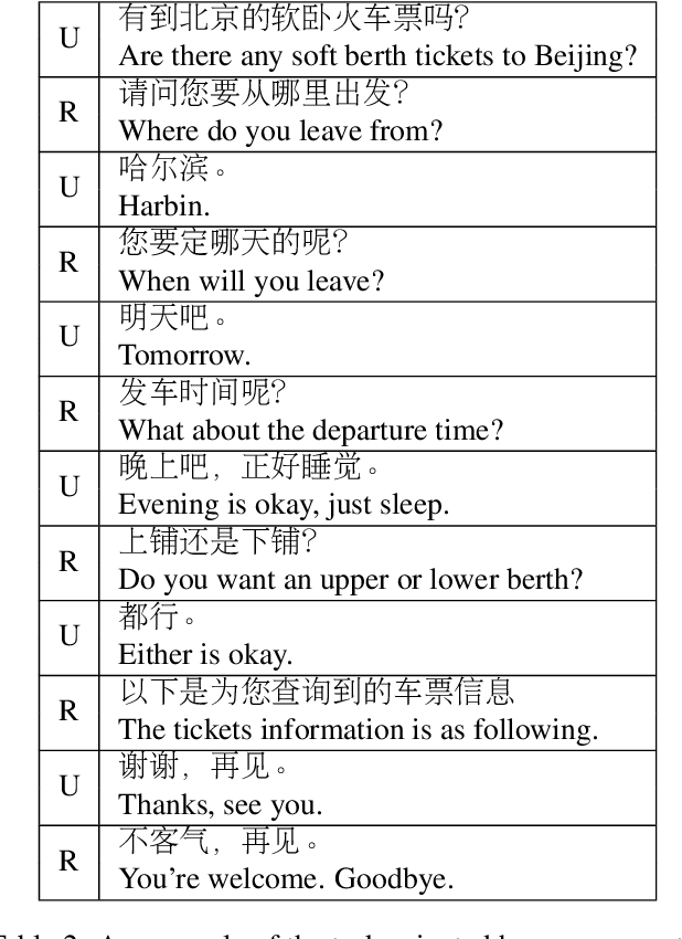 Figure 3 for The First Evaluation of Chinese Human-Computer Dialogue Technology