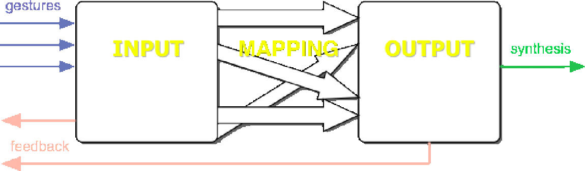 figure 3-1