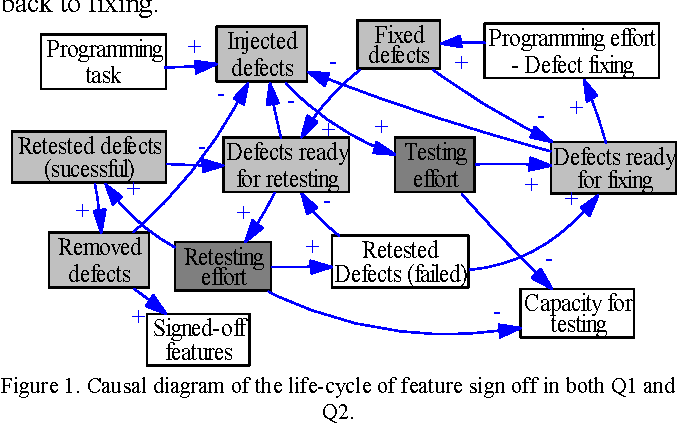 Figure 1. Causal diagram of the life-cycle of feature sign off in both Q1 and Q2.