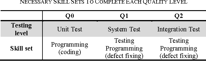 TABLE I. QUALITY LEVELS, ASSOCIATED TESTING LEVELS, AND THE NECESSARY SKILL SETS TO COMPLETE EACH QUALITY LEVEL