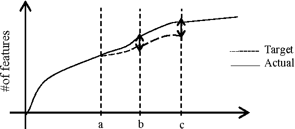 Figure 2. Illustration for an off-track situation.