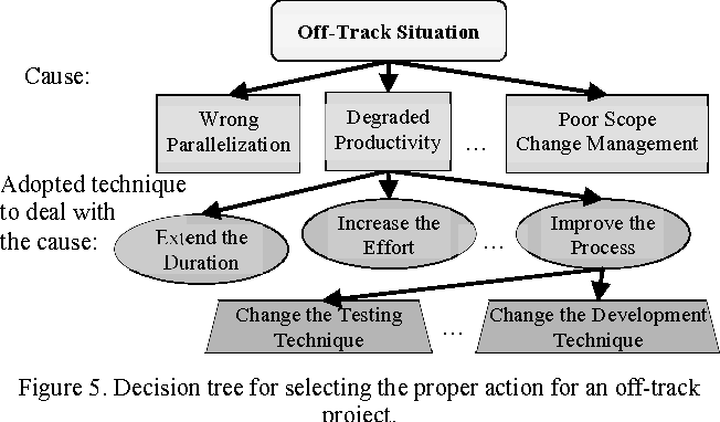 Figure 5. Decision tree for selecting the proper action for an off-track project.